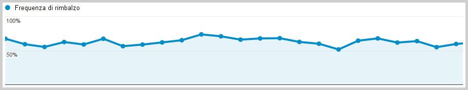 Esempio di grafico Bounce Rate (frequenza di rimbalzo)