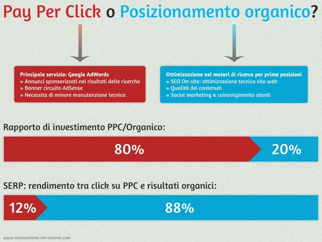Infografica PPC VS Risultati organici