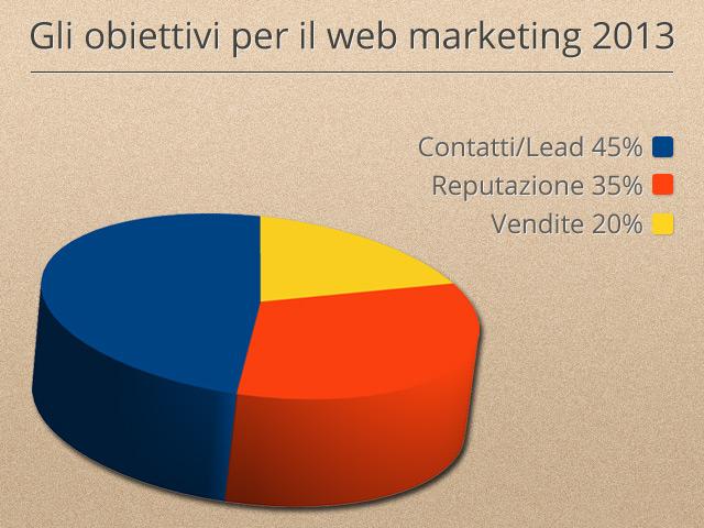 Obiettivi per il webmarketing 2013