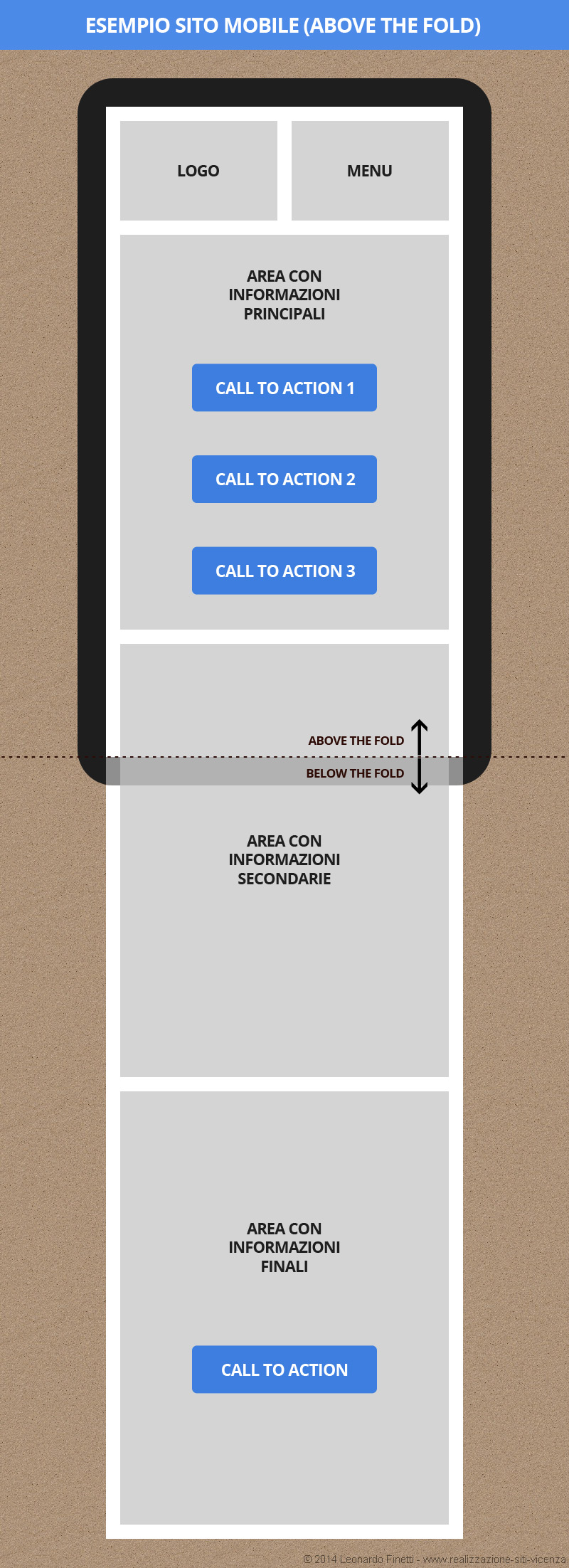 Progettazione sito web responsive