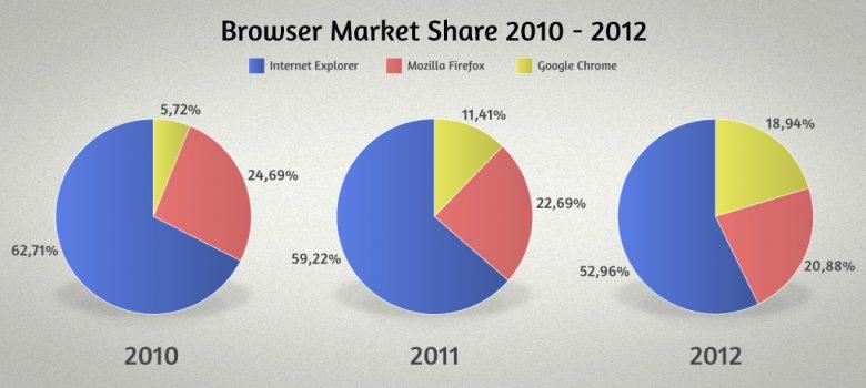 SEO Vicenza: i browser più diffusi nel 2012