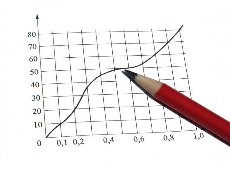 Rilevamento dati, grafici e report