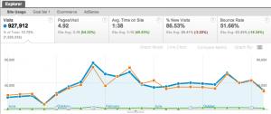 Grafici Google Analytics
