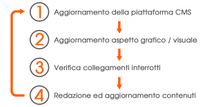 Ciclo di manutenzione di un sito internet