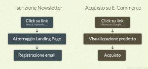 Progettazione canalizzazione utenti per siti web efficaci