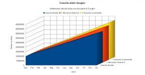 Utenti Google+ 2012